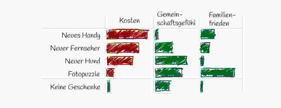 Weihnachtsabend_Infografik Geschenk-Vergleich