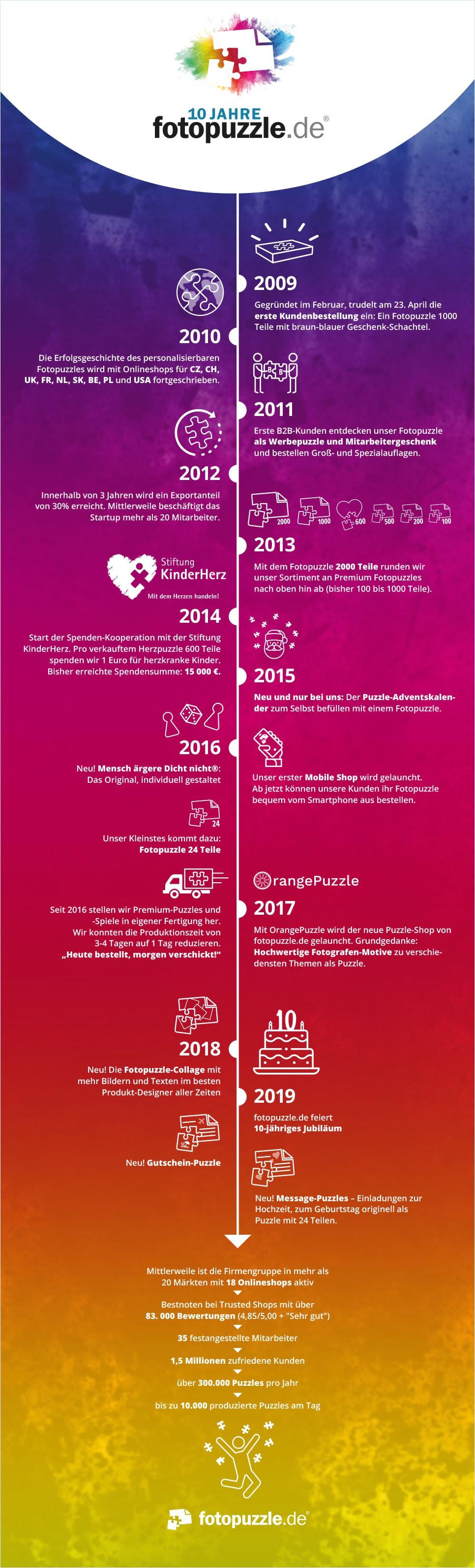 10. Geburtstag von fotopuzzle.de