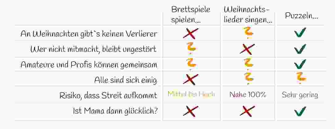 Brettspiele vs. Fotopuzzle Infografik