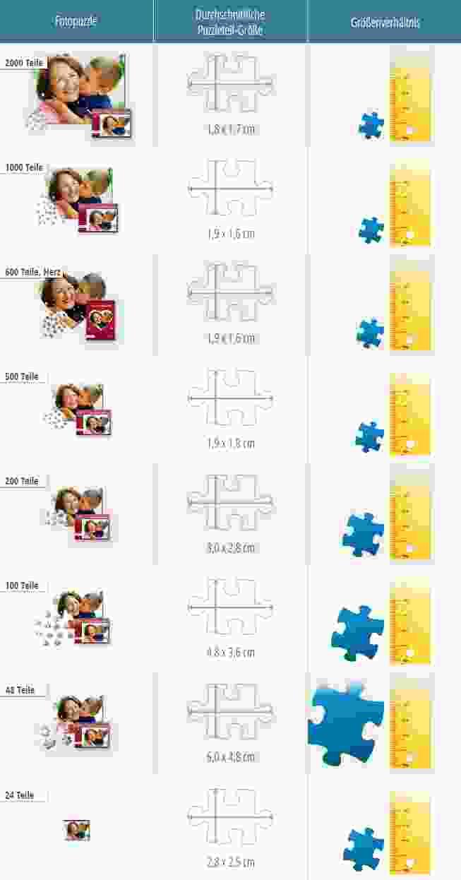 Größe der Puzzleteile der 24 bis 2000-Teile-Puzzles