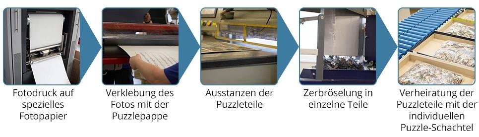 Fotopuzzle Express-Produktion bei fotopuzzle.de