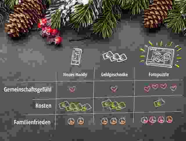 Warum Fotopuzzle zu Weihnachten